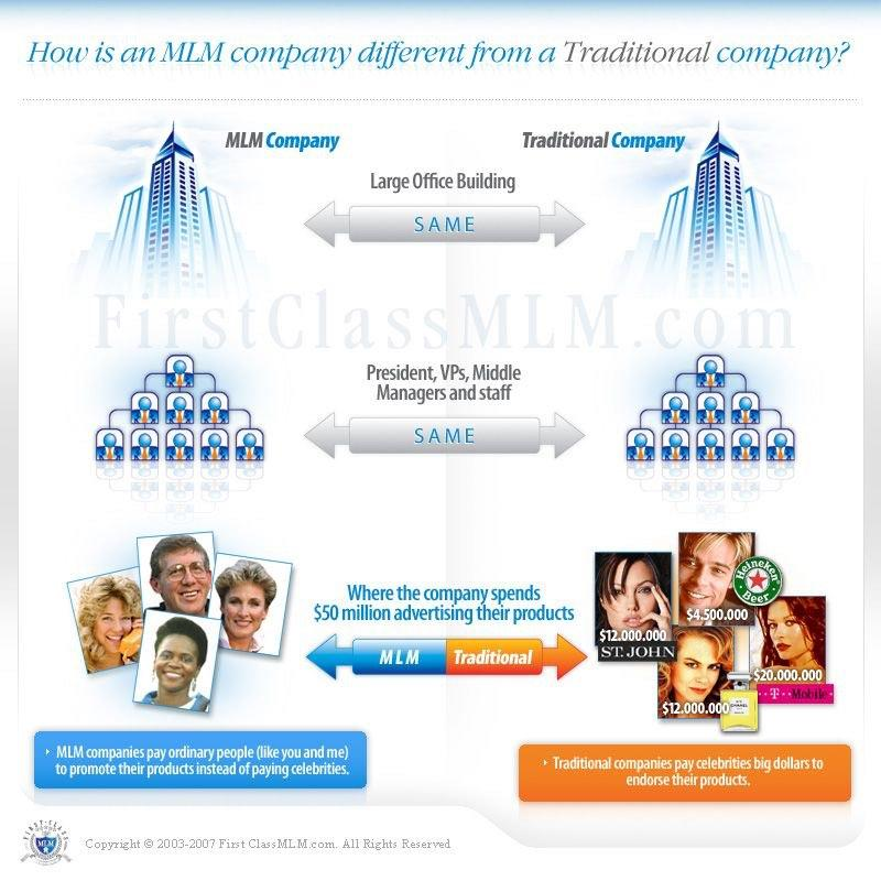 mlm vs traditional big